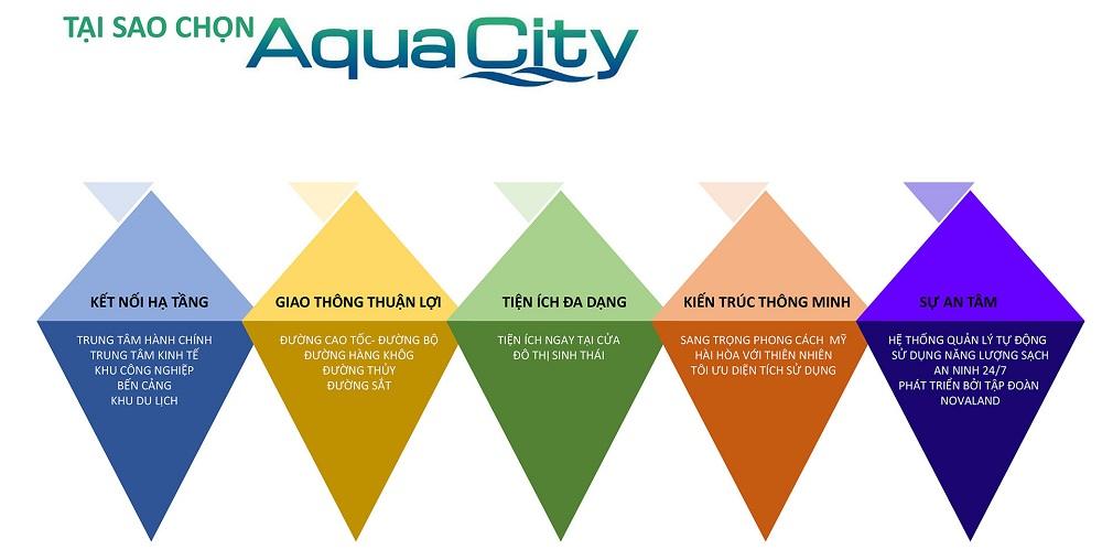 dự án Aqua City Biên Hòa Đồng Na
